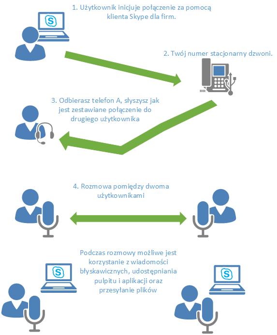 Skype dla firm - połączenie przy pomocy PSTN