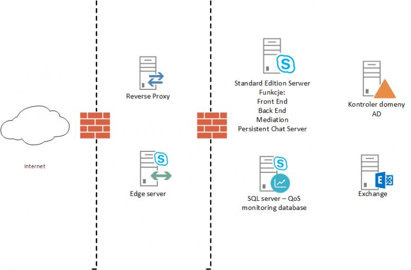 Skype dla firm lab, design